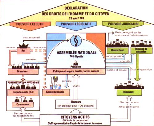 http://revolution.1789.free.fr/image/constitution1791.JPG